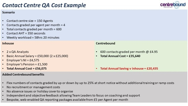 Contact Centre QA Outsourcing Cost Example